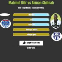 Mahmut Bilir vs Raman Chibsah h2h player stats