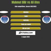 Mahmut Bilir vs Ali Ates h2h player stats