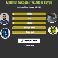 Mahmut Tekdemir vs Adem Buyuk h2h player stats