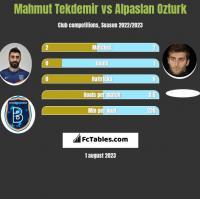 Mahmut Tekdemir vs Alpaslan Ozturk h2h player stats