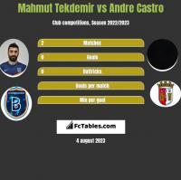 Mahmut Tekdemir vs Andre Castro h2h player stats