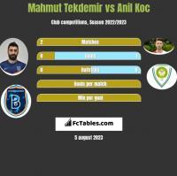Mahmut Tekdemir vs Anil Koc h2h player stats