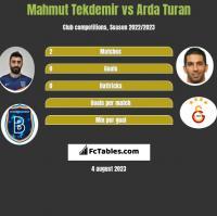 Mahmut Tekdemir vs Arda Turan h2h player stats
