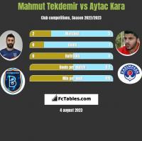 Mahmut Tekdemir vs Aytac Kara h2h player stats