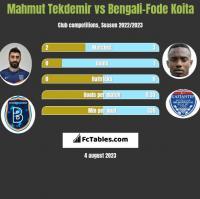 Mahmut Tekdemir vs Bengali-Fode Koita h2h player stats