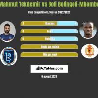 Mahmut Tekdemir vs Boli Bolingoli-Mbombo h2h player stats