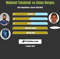 Mahmut Tekdemir vs Celso Borges h2h player stats