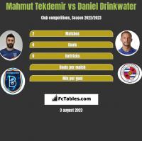 Mahmut Tekdemir vs Daniel Drinkwater h2h player stats