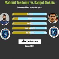 Mahmut Tekdemir vs Danijel Aleksić h2h player stats
