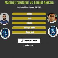 Mahmut Tekdemir vs Danijel Aleksic h2h player stats