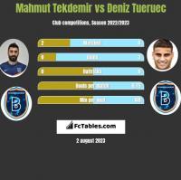 Mahmut Tekdemir vs Deniz Tueruec h2h player stats