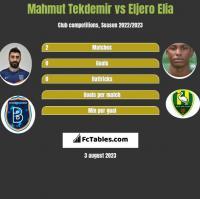 Mahmut Tekdemir vs Eljero Elia h2h player stats