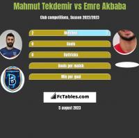 Mahmut Tekdemir vs Emre Akbaba h2h player stats