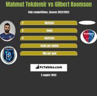 Mahmut Tekdemir vs Gilbert Koomson h2h player stats