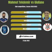 Mahmut Tekdemir vs Giuliano h2h player stats