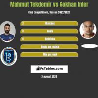 Mahmut Tekdemir vs Gokhan Inler h2h player stats