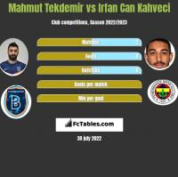 Mahmut Tekdemir vs Irfan Can Kahveci h2h player stats