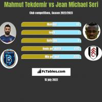 Mahmut Tekdemir vs Jean Michael Seri h2h player stats