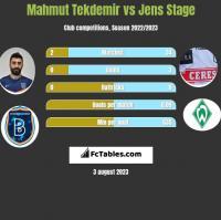 Mahmut Tekdemir vs Jens Stage h2h player stats