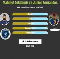 Mahmut Tekdemir vs Junior Fernandes h2h player stats