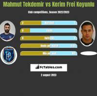 Mahmut Tekdemir vs Kerim Frei Koyunlu h2h player stats