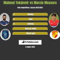 Mahmut Tekdemir vs Marcio Mossoro h2h player stats