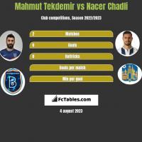 Mahmut Tekdemir vs Nacer Chadli h2h player stats