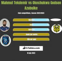 Mahmut Tekdemir vs Okechukwu Godson Azubuike h2h player stats