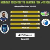 Mahmut Tekdemir vs Rasmus Falk Jensen h2h player stats