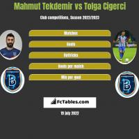 Mahmut Tekdemir vs Tolga Cigerci h2h player stats