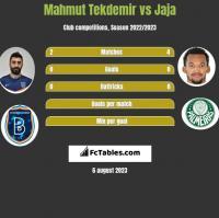 Mahmut Tekdemir vs Jaja h2h player stats