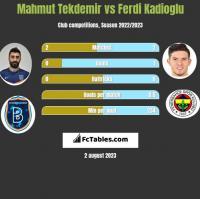 Mahmut Tekdemir vs Ferdi Kadioglu h2h player stats
