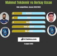 Mahmut Tekdemir vs Berkay Ozcan h2h player stats