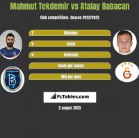 Mahmut Tekdemir vs Atalay Babacan h2h player stats