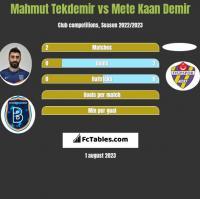 Mahmut Tekdemir vs Mete Kaan Demir h2h player stats