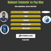 Mahmut Tekdemir vs Pep Mas h2h player stats