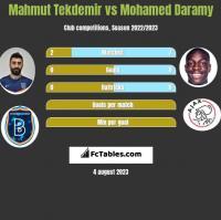 Mahmut Tekdemir vs Mohamed Daramy h2h player stats