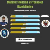 Mahmut Tekdemir vs Youssouf Ndayishimiye h2h player stats