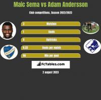 Maic Sema vs Adam Andersson h2h player stats
