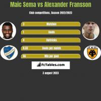 Maic Sema vs Alexander Fransson h2h player stats
