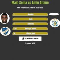 Maic Sema vs Amin Affane h2h player stats