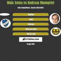Maic Sema vs Andreas Blomqvist h2h player stats