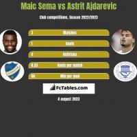 Maic Sema vs Astrit Ajdarevic h2h player stats