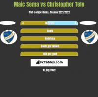 Maic Sema vs Christopher Telo h2h player stats
