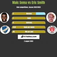 Maic Sema vs Eric Smith h2h player stats