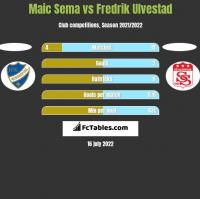 Maic Sema vs Fredrik Ulvestad h2h player stats