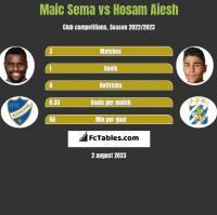 Maic Sema vs Hosam Aiesh h2h player stats