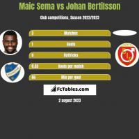 Maic Sema vs Johan Bertilsson h2h player stats