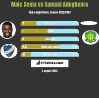 Maic Sema vs Samuel Adegbenro h2h player stats