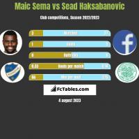 Maic Sema vs Sead Haksabanovic h2h player stats